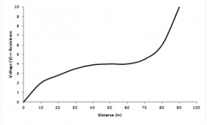 FOP resistance curve example